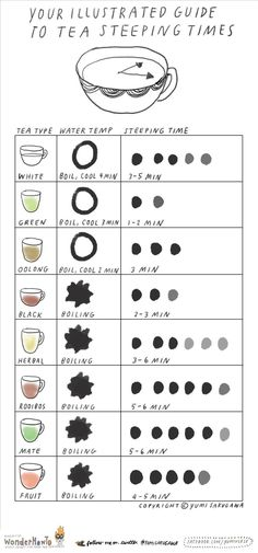 The Tea Cheat Sheet: Steeping Times & Temps for the Perfect Cup « The Secret Yumiverse :: WonderHowTo The Secret, Tea Places, Used Tea Bags, Homemade Tea, Tea Cookies, Fruit Tea, Types Of Tea, Survival, Perfect Cup
