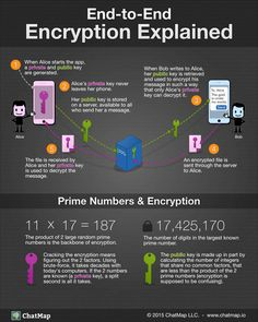 End-To-End Encryption Explained Infographic