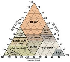The textural triangle showing water infiltration rate of different ...