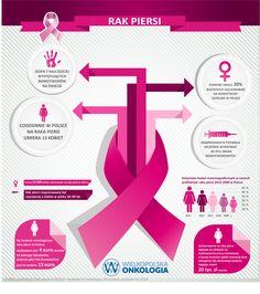 Rak piersi jest jedną z najczęściej występujących chorób nowotworowych w …