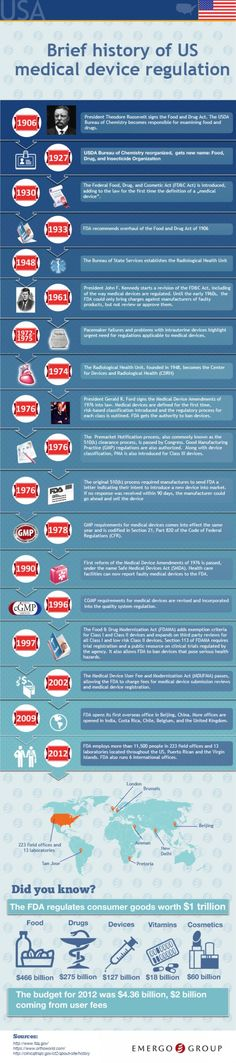 185 Best HealthCare Infographics images   Health care ...