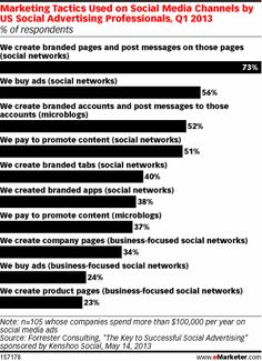 Marketing Tactics Used on Social Media Channels by US Social Advertising Professionals, Q1 2013