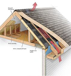 For Every Theory On #RoofVenting There Are Many Opinions. Take Notes and Make Sure You're Getting It Right. -FineHomeBuilding #HomeOwnerTips