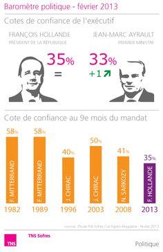 Baromètre politique - février 2013  Stabilité des jugements sur le couple exécutif  http://www.tns-sofres.com/etudes-et-points-de-vue/barometre-politique-fevrier-2013