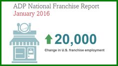 The #franchise report found job growth in the franchise sectorin the U.S. with an increase of 20,000 franchise jobs during the month of January. #ADP #growth #BizON