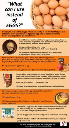 Egg replacement products - http://www.infographicsfan.com/egg-replacement-products-2/