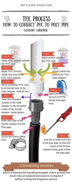 Using illustrations, this post provides details on how to connect poly pipe to PVC. Connecting PVC to a poly pipe is not as difficult as it sounds at first. Diy Garden Bed, Raised Garden Beds, Garden Ideas, Raised Beds, Indoor Garden, Garden Inspiration, Outdoor Gardens, Sprinkler System Design, Irrigation Pipe