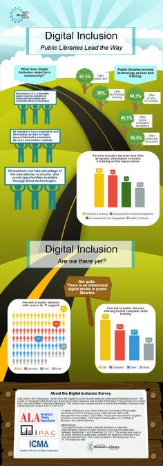 Public libraries lead the way to digital inclusion (infographic) Library Themes, Teen Library, Information Literacy, Library Science, Modern Books, Digital Literacy, Federal Agencies, Library Programs, Lead The Way