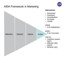 AIDA is a marketing concept and acronym used to describe the process that a potential consumer steps through, from first becoming aware of a product to ultimately buying and using it. The four key steps of that process are commonly described as Awareness, Interest, Desire, and Action, hence the acronym AIDA.