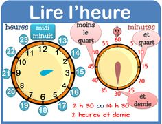 To Learn French How To Use French Learning Videos Ideas French Basics, French For Beginners, French Flashcards, French Worksheets, Reading Display, Math Measurement, French Education, French Classroom, 4th Grade Math