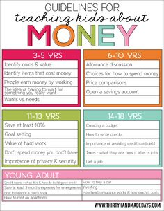 Teaching kids about money - guidelines for teaching kids about money to be successful www.thirtyhandmadedays.com
