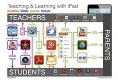 Ipad og undervisning