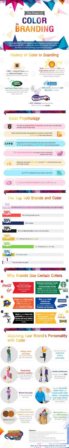 [INFOGRAPHIC] The power of colour in branding: History; Psychology; Brands; Examples; Details>