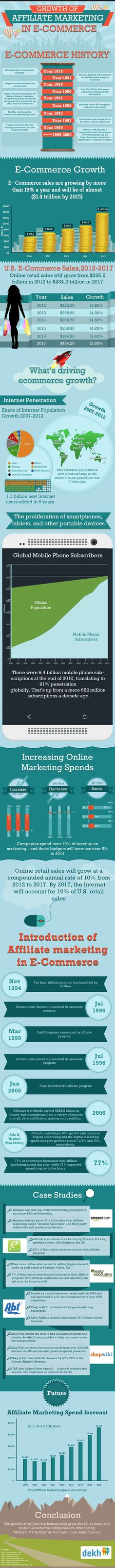 Growth Of Affiliate Marketing In E-Commerce #Infographic #marketing #Ecommerce: