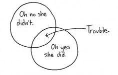 Trouble Venn Diagram #venndiagram #venn