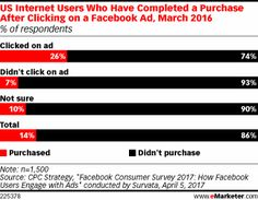 US Internet Users Who Have Completed a Purchase After Clicking on a Facebook Ad, March 2016 (% of respondents)