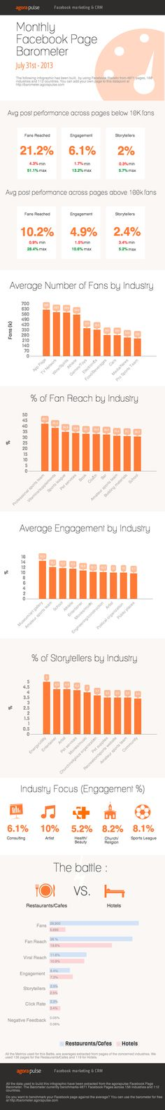 Most Facebook page marketers know that on average, their posts will reach about 16 percent of fans. However, that numberfluctuates based on your audience and industry. A comprehensive infographic by AgoraPulse shows that in July, Facebook pages with fewer than 10,000 fans actually reached 21.2 percent of their fanbase.