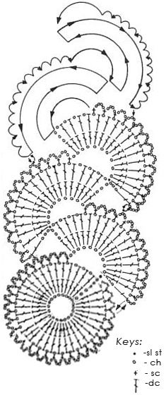 Free Crochet Diagram Patterns | From Wikipedia, the free encyclopedia Made in twenty-two patterns and ...