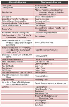 2013 Short Sales: Allowable and Disallowable Costs | Owning the Fence - Real Estate