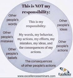 Circle of concern ... responsibility .... in my control / our if my control