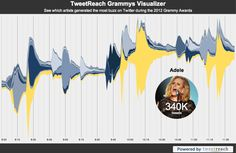 The official #GRAMMYs hashtag was tweeted 2.1 million times by more than 700K people, generating a unique reach of nearly 60 million