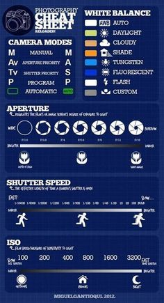 Photography Basics plus a Photo 101 Cheat Sheet (Aperture, Shutter speed, ISO, etc) | The Adventures of Z and K