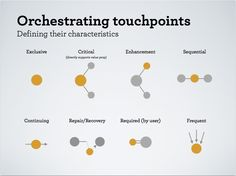 Mapping touchpoints via Adaptive Path