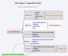 figure_competitor_diet1.png 889×737 pixels