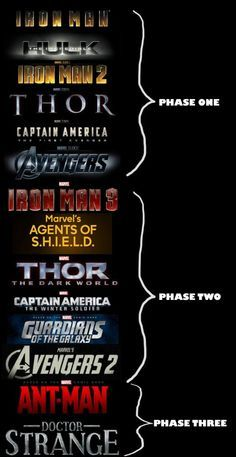 The Highest Grossing Movie Franchises 2015 - Cerca con Google