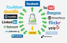 Social Media Strategy and Its Planning – Synapse Interactive – Medium – WeGoBusiness - Top business stories from around the internet Social Media Marketing Companies, Social Media Services, Social Media Site, Internet Marketing, Online Marketing, Social Media Management Tools, Marketing Budget, Marketing Strategies, Affiliate Marketing