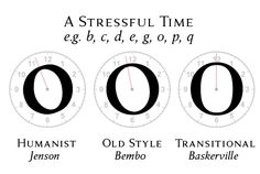 stress http://ilovetypography.com/2008/01/17/type-terms-transitional-type/#