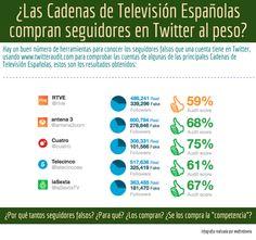 Hola: Una infografía sobre si ¿Las Cadenas de Televisión Españolas compran seguidores en Twitter al peso? Un saludo
