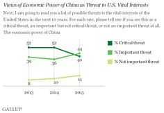 Americans See China's Economic Power as Diminished Threat.(February 26th 2015)