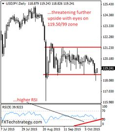 USDJPY: USDJPY lost its downside momentum to close higher on a long-tailed candle on Thursday. This development leaves risk higher with a possible run at the 119.50 level. Above here will clear the way for more strength build up towards the 120.00 level with a break targeting the 120.50 level. Further out, resistance comes in at the 121.00 level where a violation willContinue reading