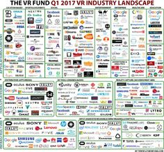 "VIRTUAL REALITY! Not a matter of if, but when will this tech be a travel marketing breakthrough? ""VR is a contact religion. You can't understand it until you try it. You need people to be in VR. Then, a year or two from now, you'll start to see really successful VR experiences.""  Image: The VR Fund's 2016 VR industry landscape. #virtualreality #VR"