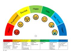 Zones of Regulation Chart by - Teaching Resources - Tes Coping Skills List, Coping Skills Activities, Therapy Activities, Teaching Resources, Zones Of Regulation, Emotional Regulation, Self Regulation, Social Emotional Learning, Social Skills