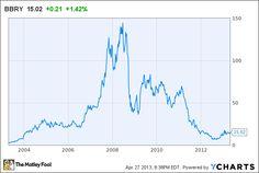 BlackBerry Is Still Underrated on Wall Street