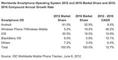 Windows Phone Market Share to Surpass iOS by 2016, IDC Says.