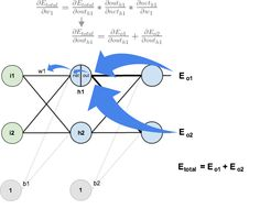 Background Backpropagation is a common method for training a neural network. There is no shortage of papers online that attempt to explain how backpropagation works, but few that include an example...