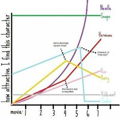 pretty accurate except for the whole 'Neville' surpassing 'Snape' thing. the graph was obviously not tall enough to fit Draco.