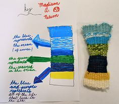 new city arts: third grade weaving part This is an awesome idea that blends storytelling and weaving. Text and textiles. Weaving For Kids, Weaving Art, Weaving Projects, Art Projects, Third Grade Art, Grade 3, Fourth Grade, Textiles, Art Lessons Elementary