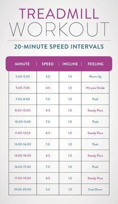 A chart listing the speed and incline for a 20-minute cardio speed interval workout.