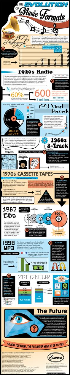 """The Evolution of Music Formats"" Infographic poster. Thank you to anyone who has shared this! I appreciate it! #music"
