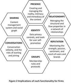 Social Media Ecology: Honeycomb Framework (Part 2)
