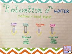 Fossil Fuels and Retention of Water by Soil Anchor Charts