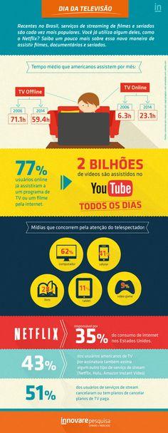 #tv #televisao #youtube #video #tvoffline #telespectador #internet #computador #netflix #tablet #videogame #celular #midias #data #dados #innovare #innovarepesquisa #pesquisa