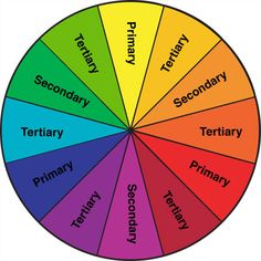 A primary, secondary, and tertiary color wheel. To Color, Basic Colors, Teal Colors, Room Colors, Rainbow Colors, Color Red, Tertiary Color, Colorful Interior Design, Pastel Interior