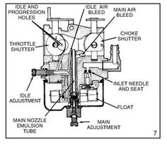 tecumseh carburetor diagram carburetor diagram tecumseh rh pinterest com Lipid Diagram Holley Carb Diagram