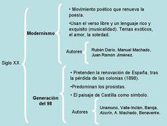 http://valdelagrana4b.wikispaces.com/Modernismo+y+Generaci%C3%B3n+del+98  En esta página he podido encontrar información amplia sobre el tema trabajado durante esta semana. He podido aprender tanto en que contexto histórico se sitúa como sus características y diferencias.