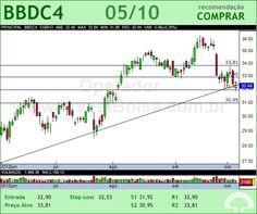 BRADESCO - BBDC4 - 05/10/2012 #BBDC4 #analises #bovespa